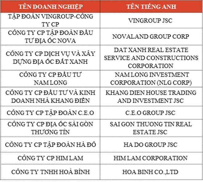 top-10-cong-ty-xay-dung-hang-dau-viet-nam-2017-bang-1-kzdh
