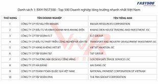 top-500-doanh-nghiep-lon-nhat-viet-nam-2018-tcbc-1-1